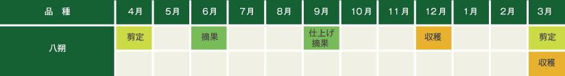 八朔の栽培マップ