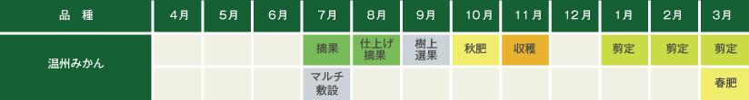 みかんの栽培マップ