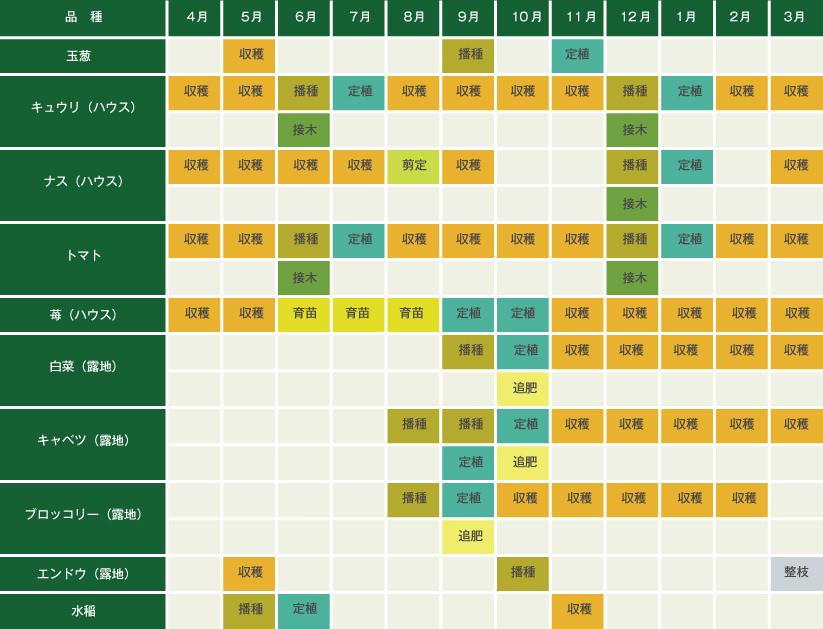 野菜の栽培マップ